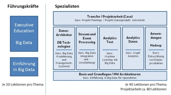 Ausbildung Data Science 2