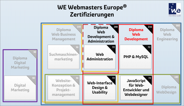 Web Developer Administration 2018